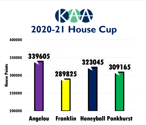Angelou wins 2020-21 house cup! - Preview Image